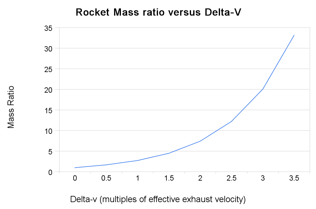 Rocket mass ratio versus delta-v.png